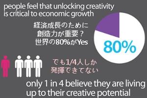 Adobe調査によると、世界で最もクリエイティブな国は日本だそうです_b0007805_927248.jpg