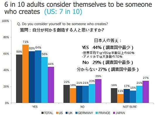Adobe調査によると、世界で最もクリエイティブな国は日本だそうです_b0007805_9541770.jpg