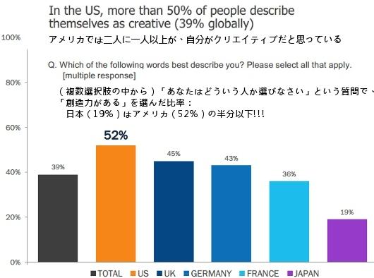 Adobe調査によると、世界で最もクリエイティブな国は日本だそうです_b0007805_954694.jpg