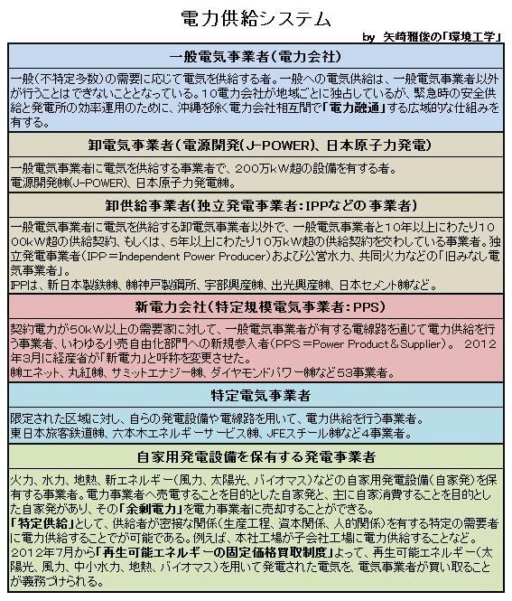 日本の電力供給システムを考えるⅡ(自家用発電設備、分散型電源、余剰電力、逆潮流)_e0223735_100871.jpg