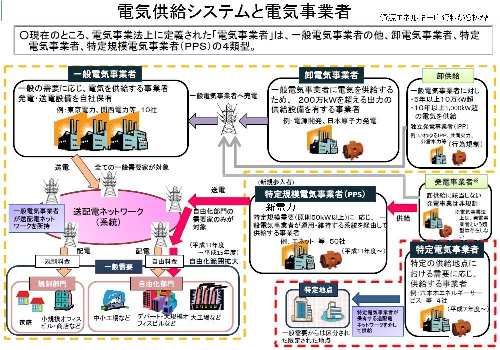 日本の電力供給システムを考えるⅠ(原発再稼働、電力自由化、発送電分離、IPP、PPS、新電力)_e0223735_1043350.jpg