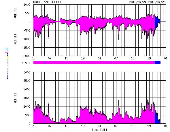 HAARPに地震波か?研究用60:オーロラ活発化、300nTの地震電磁波到来!_e0171614_1042375.png