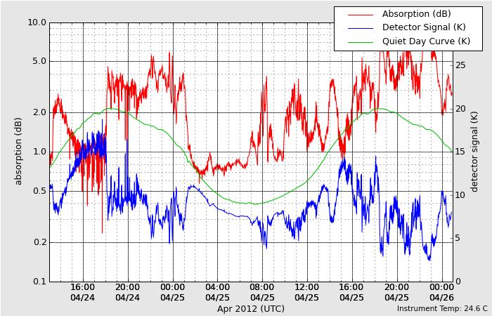 HAARPに地震波か?研究用60:オーロラ活発化、300nTの地震電磁波到来!_e0171614_10445181.png