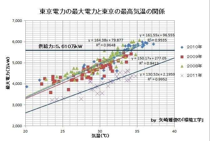 原発再稼働と電力需給問題Ⅱ(需給検証委員会、関西広域連合、大飯原発、住民説明会)_e0223735_96226.jpg