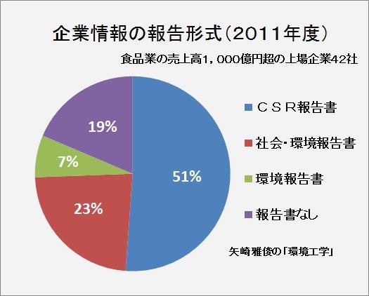 「環境報告ガイドライン」の公表(2012年版、ISO26000、CSR報告書、環境配慮促進法)_e0223735_19224439.jpg