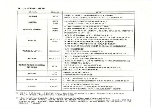 岩手県内の災害廃棄物処理の現状(3月31日現在)_b0199244_835320.jpg