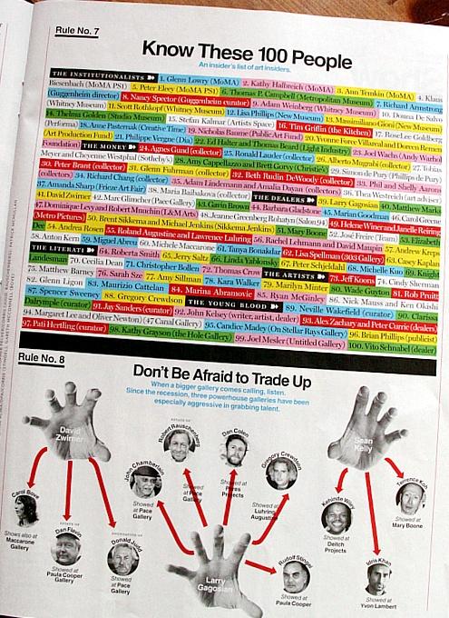 雑誌ニューヨーク・マガジンの「どうやったらアートの世界で成功するか」特集号_b0007805_646344.jpg