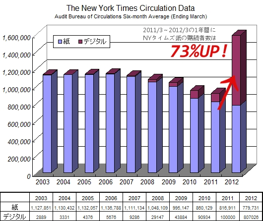アップルが新聞業界を救う? ニューヨーク・タイムズ紙の発行部数が前年同期比で73%もアップ!!!_b0007805_2211621.jpg