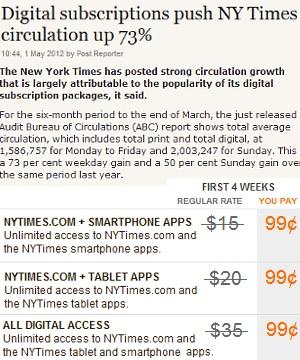 アップルが新聞業界を救う? ニューヨーク・タイムズ紙の発行部数が前年同期比で73%もアップ!!!_b0007805_221696.jpg