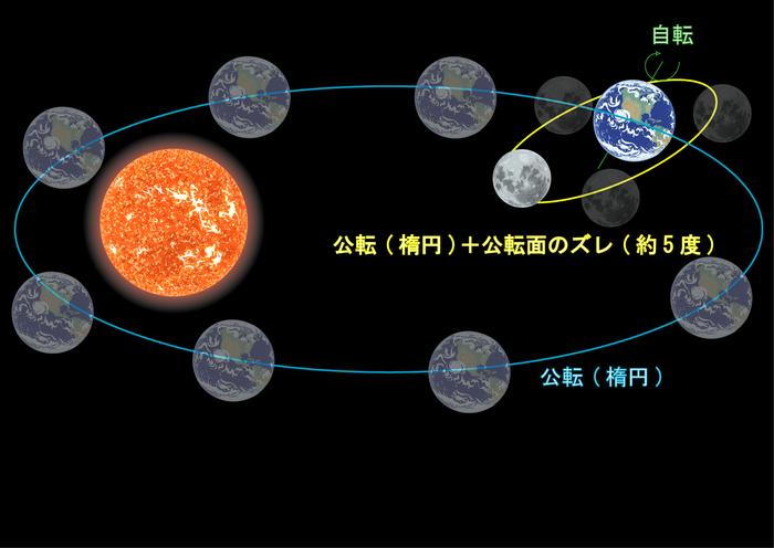 金環日食 : Medisere講師の