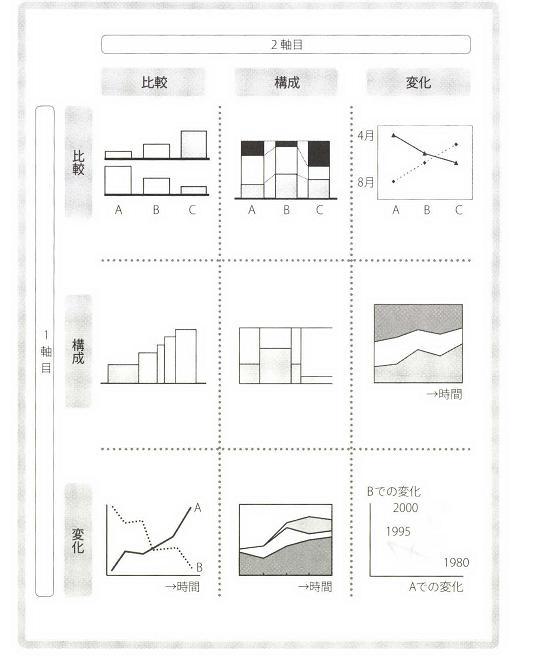 グラフの種類 「イシューからはじめよ」_e0194027_0375824.jpg
