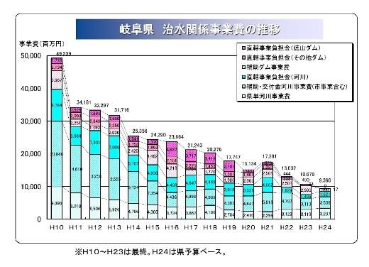 やっぱり導水路事業は愛知県財政を破滅させる_f0197754_1363142.jpg