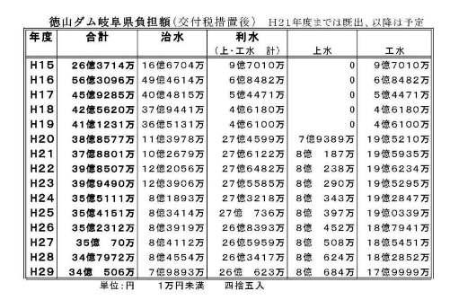 やっぱり導水路事業は愛知県財政を破滅させる_f0197754_1373817.jpg