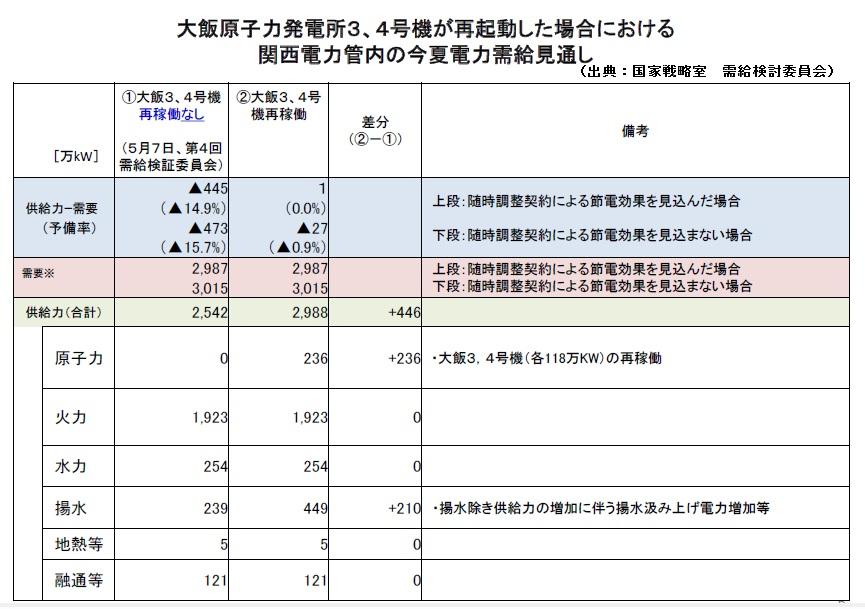 原発再稼働と電力需給問題Ⅲ(需給検証委員会、大阪府市、大飯原発再稼働、揚水式水力発電、総合効率)_e0223735_1445969.jpg