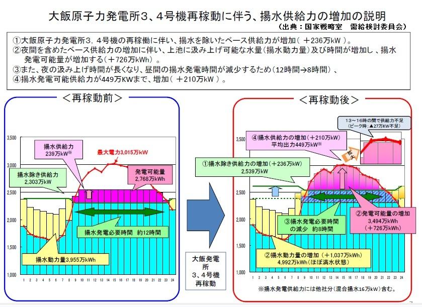 原発再稼働と電力需給問題Ⅲ(需給検証委員会、大阪府市、大飯原発再稼働、揚水式水力発電、総合効率)_e0223735_1454947.jpg