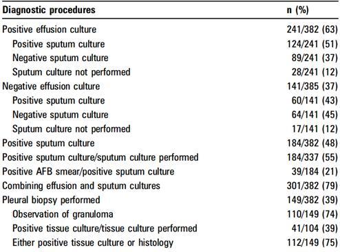 結核性胸膜炎における液体培地の胸水培養陽性率は想定よりも高いかもしれない_e0156318_1442414.jpg