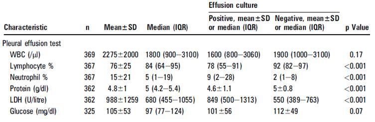 結核性胸膜炎における液体培地の胸水培養陽性率は想定よりも高いかもしれない_e0156318_144933.jpg