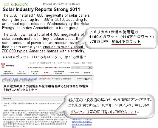 同じ自然エネルギー発電から日本はアメリカの2倍以上のメリットを得られる_b0007805_3505228.jpg
