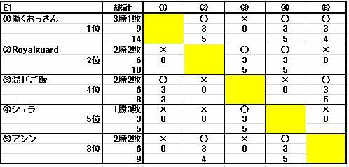 第十七回ESL結果_b0208810_1491098.jpg