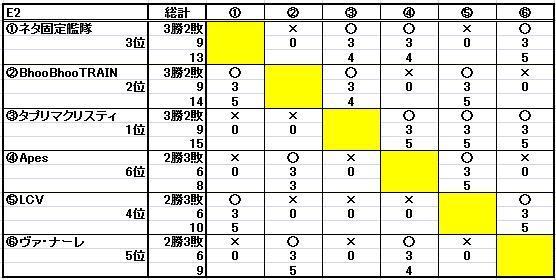 第十七回ESL結果_b0208810_1492817.jpg