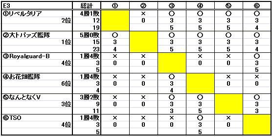 第十七回ESL結果_b0208810_1494327.jpg