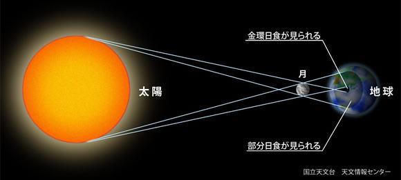 残念!金環日食_d0070316_143712.jpg