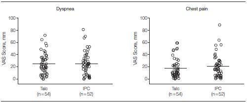 悪性胸水の管理:胸腔カテーテル vs タルク胸膜癒着 のランダム化試験_e0156318_14251739.jpg