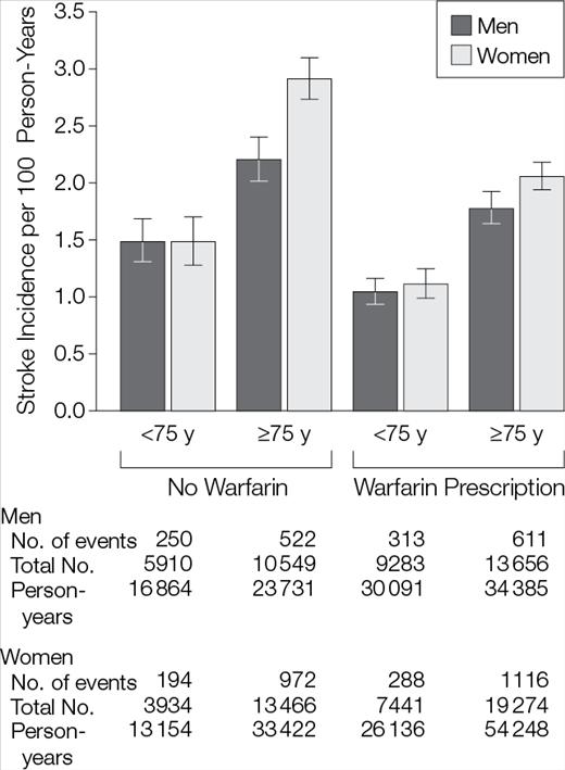 高齢者心房細動では女性のほうが男性より脳梗塞リスクが高い:JAMAより_a0119856_2321115.png