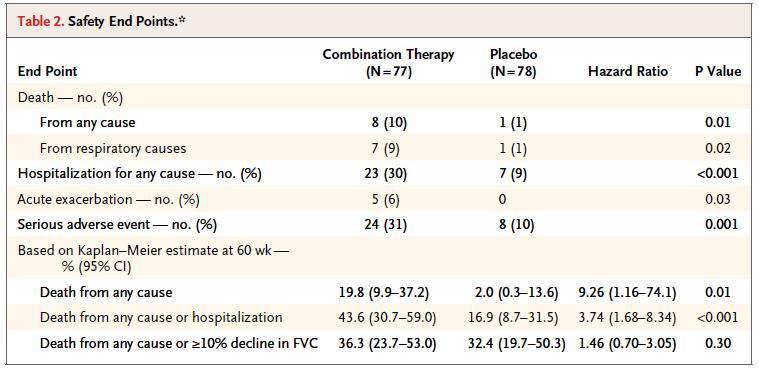 IPFにおけるプレドニゾン、アザチオプリン、N-アセチルシステイン併用は死亡率を増加させる_e0156318_9245791.jpg