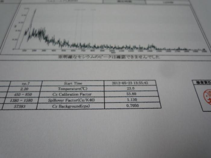 放射能検査のご報告!_b0176010_182932100.jpg