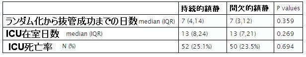 ATS 2012:間欠的鎮静中断によってICU入室患者のアウトカムは有意差みられず_e0156318_166966.jpg