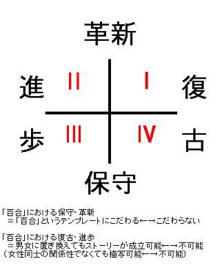百合アンソロジー『dolce』雑感 附:百合における「革新派」論_f0030574_22333124.jpg