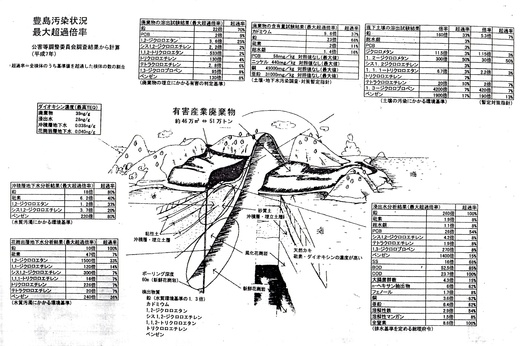 香川の産廃問題 豊島汚染土 (受け入れもめた。)10 #大津#otsu #shiga_b0242956_23132345.jpg