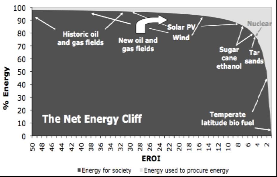 日本のエネルギー戦略(その2) シェールガス・オイルに湧くアメリカだが_b0085879_2332221.jpg