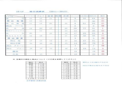 ライオンピック総合成績表_b0188483_12352847.jpg