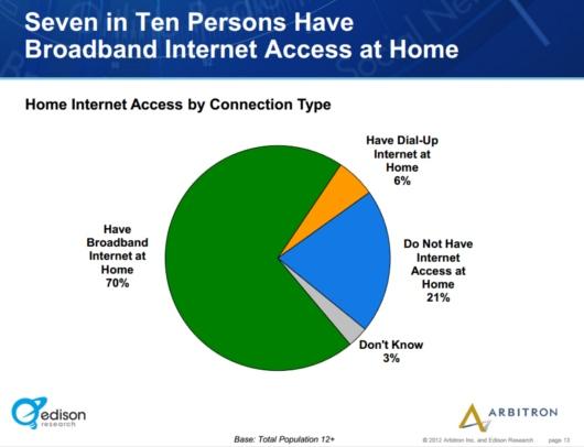 アメリカでは、ここ10年でインターネット・ラジオの聴取者が5倍増に!!!_b0007805_118561.jpg