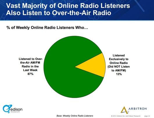 アメリカでは、ここ10年でインターネット・ラジオの聴取者が5倍増に!!!_b0007805_1191074.jpg