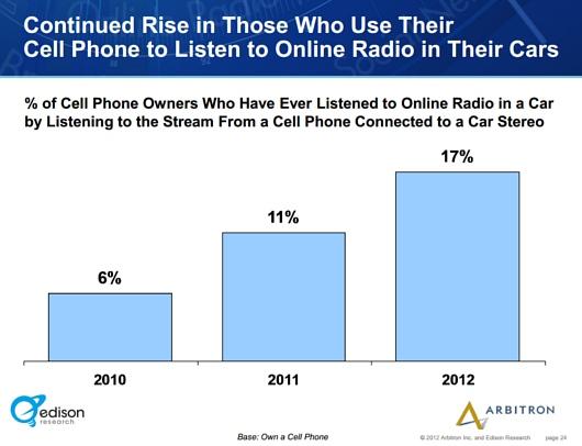 アメリカでは、ここ10年でインターネット・ラジオの聴取者が5倍増に!!!_b0007805_1191717.jpg