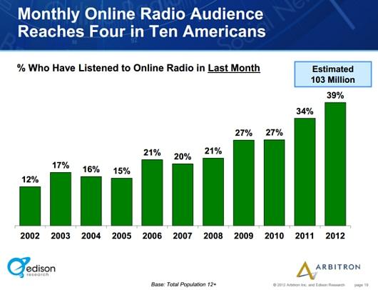 アメリカでは、ここ10年でインターネット・ラジオの聴取者が5倍増に!!!_b0007805_119395.jpg
