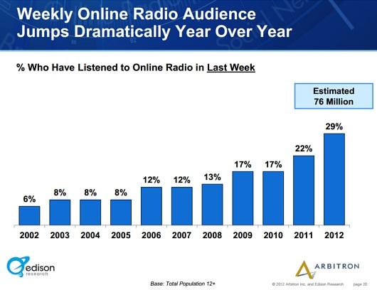 アメリカでは、ここ10年でインターネット・ラジオの聴取者が5倍増に!!!_b0007805_174359.jpg