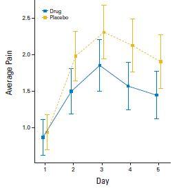 ペグフィルグラスチムによる骨痛にナプロキセンが有効_e0156318_19581167.jpg