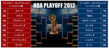 NBAプレイオフ。_e0170538_1574481.png