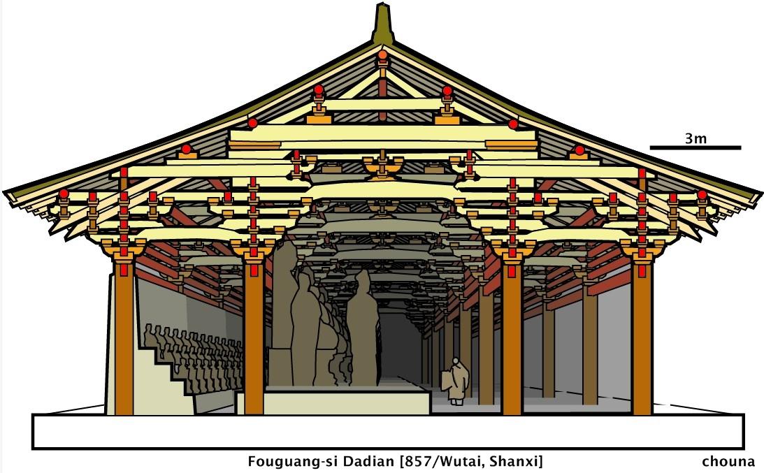 可以看出是相似的抬梁式层叠型架构