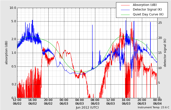HAARPに地震波か?研究用64:400nTの地震電磁波到来!_e0171614_923753.png