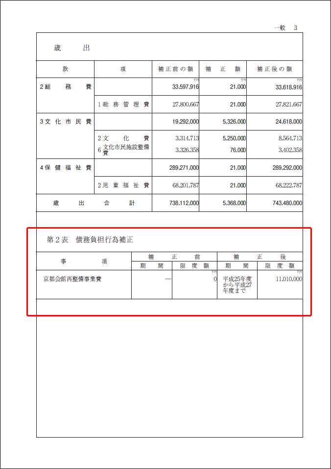 2012-05-28 平成24年第2回定例会 平成24年度京都市一般会計補正予算【議案・審議結果】_d0226819_1211086.jpg