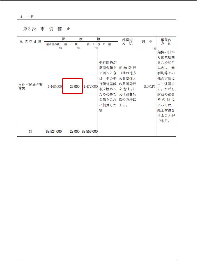 2012-05-28 平成24年第2回定例会 平成24年度京都市一般会計補正予算【議案・審議結果】_d0226819_12124541.jpg