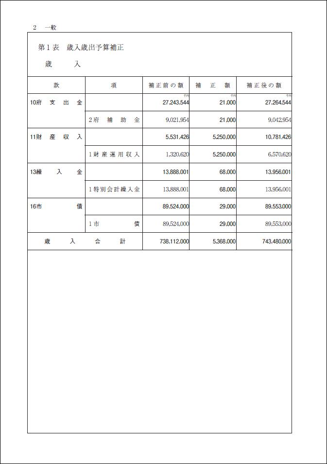 2012-05-28 平成24年第2回定例会 平成24年度京都市一般会計補正予算【議案・審議結果】_d0226819_1274952.jpg
