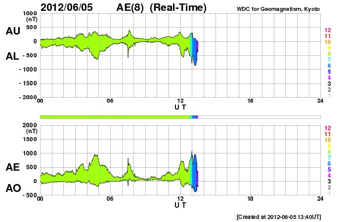 HAARPに地震波か?研究用65:400nTの地震電磁波到来!_e0171614_22583147.png