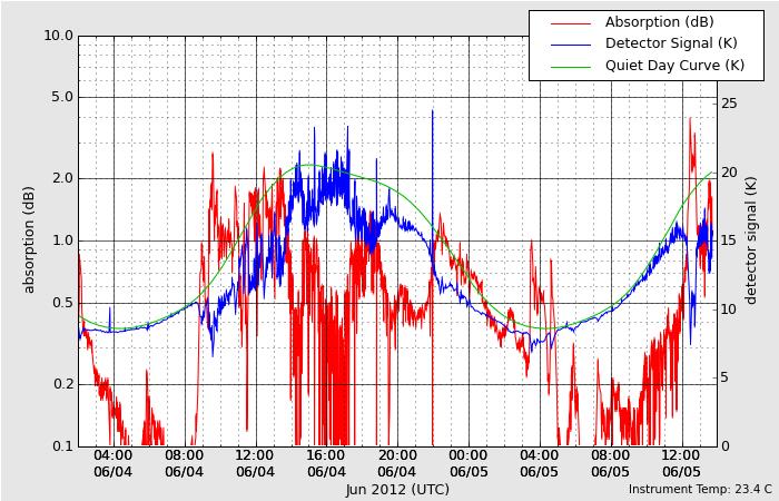 HAARPに地震波か?研究用65:400nTの地震電磁波到来!_e0171614_2311136.png
