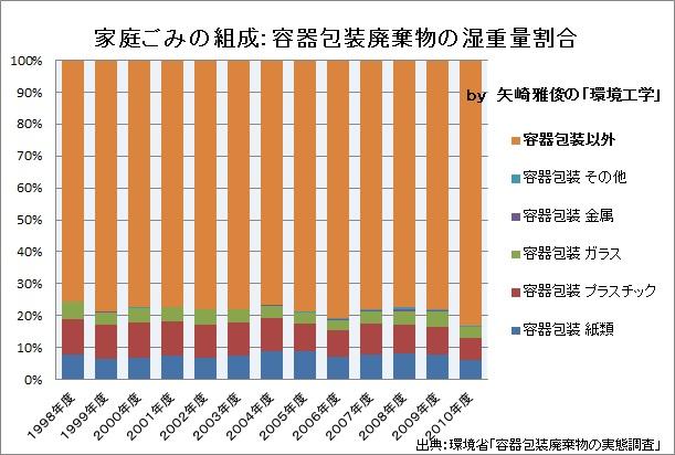 容器包装リサイクルの行方Ⅵ(行政の作為、不作為、環境省、3R推進に関する小委員会、田中勝、崎田裕子)_e0223735_1975735.jpg